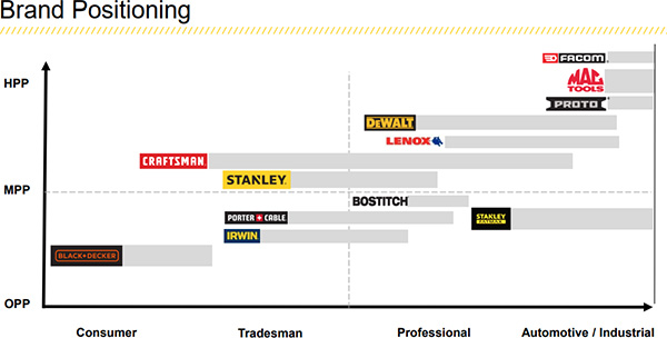 Stanley Black and Decker Tool Brand Positioning